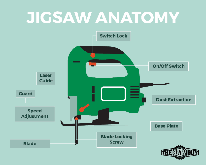 Jigsaw Diagram - Parts Of Jigsaw