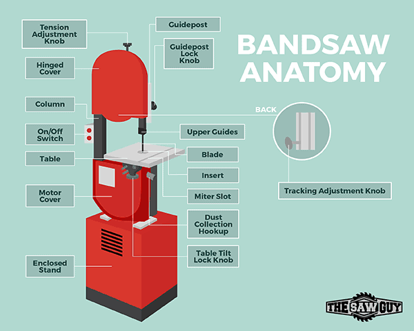 Best Band Saw - Diagram of Band Saw Parts